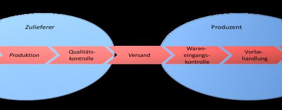 HAZOP - Unternehmensgrenze im Geschäftsprozess