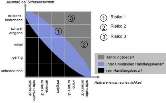 Risikodiagramm 2